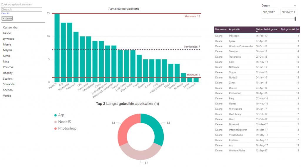 Fikira software metering Applicaties per gebruiker